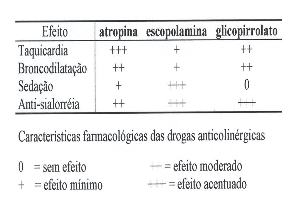M.P.A. ANTICOLINÉRGICOS