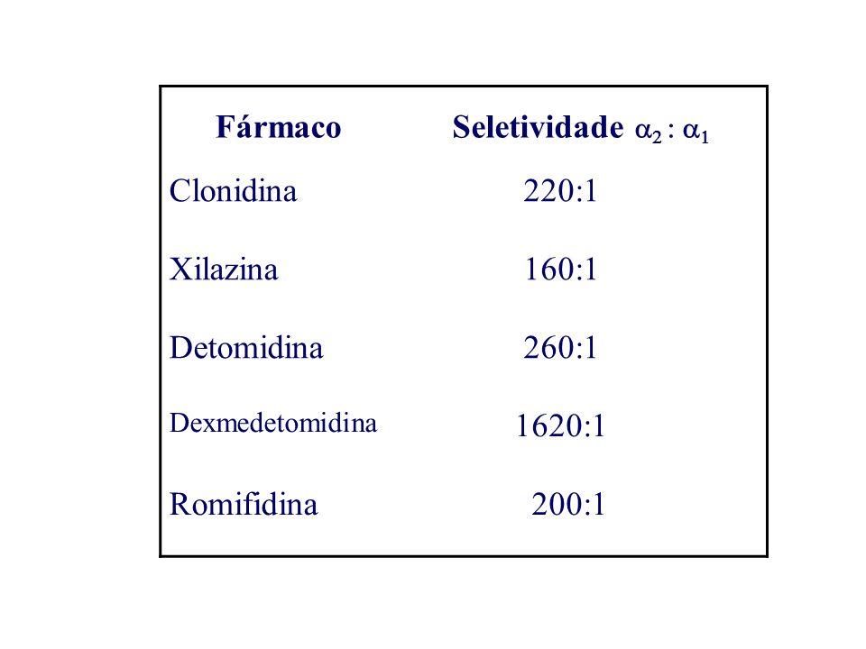 FármacoSeletividade Clonidina 220:1 Xilazina 160:1 Detomidina 260:1 Dexmedetomidina 1620:1 Romifidina 200:1