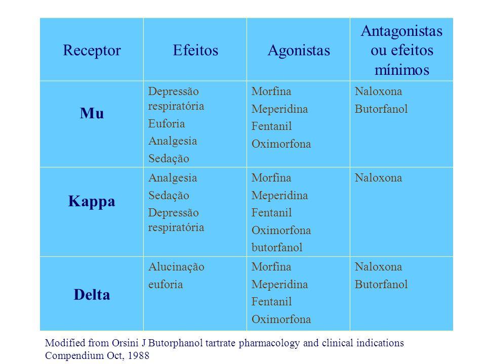 ReceptorEfeitosAgonistas Antagonistas ou efeitos mínimos Mu Depressão respiratória Euforia Analgesia Sedação Morfina Meperidina Fentanil Oximorfona Na