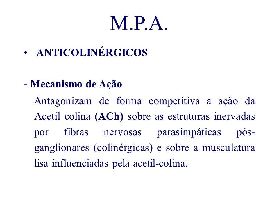 M.P.A. ANTICOLINÉRGICOS - Mecanismo de Ação Antagonizam de forma competitiva a ação da Acetil colina (ACh) sobre as estruturas inervadas por fibras ne