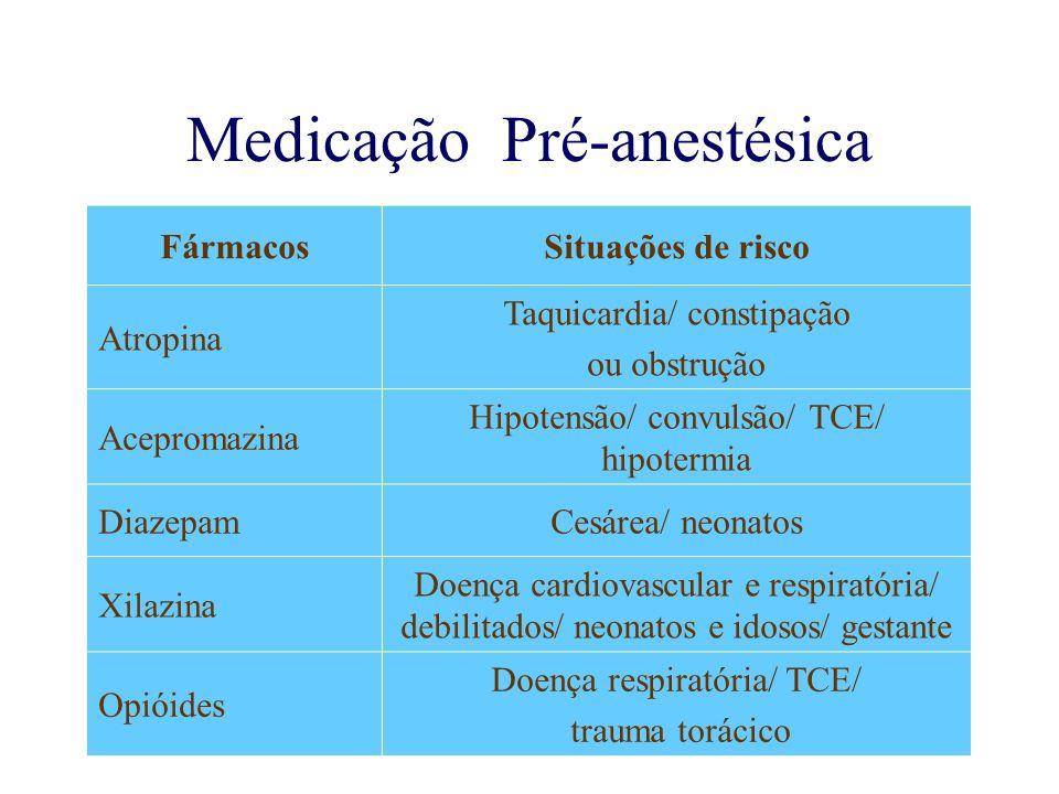 Medicação Pré-anestésica FármacosSituações de risco Atropina Taquicardia/ constipação ou obstrução Acepromazina Hipotensão/ convulsão/ TCE/ hipotermia