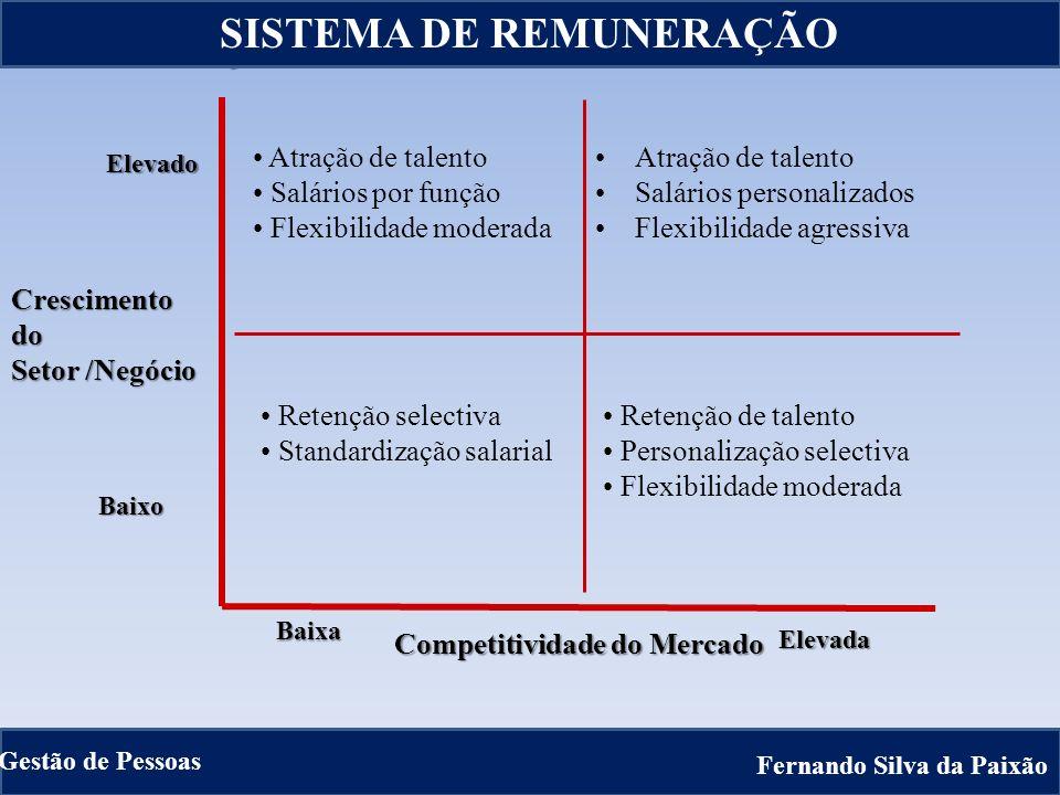 Competitividade do Mercado Crescimentodo Setor /Negócio Elevado Elevada Baixo Baixa ADAPTAÇÃO DA POLITICA SALARIAL Atração de talento Salários persona