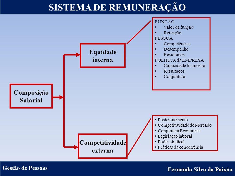 20 Composição Salarial Equidade interna Competitividade externa FUNÇÃO Valor da função Retenção PESSOA Competências Desempenho Resultados POLÍTICA da