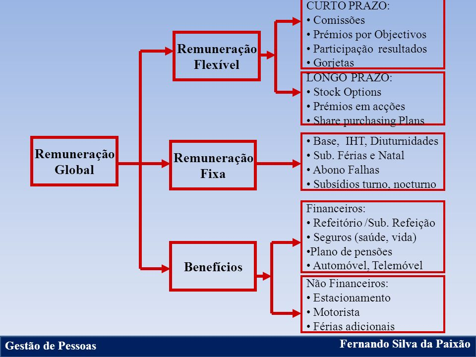 21 Remuneração Global Remuneração Flexível Remuneração Fixa Benefícios Base, IHT, Diuturnidades Sub. Férias e Natal Abono Falhas Subsídios turno, noct