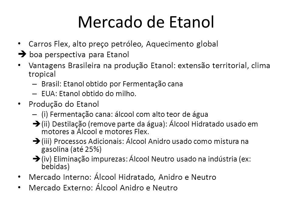 Mercado de Etanol Carros Flex, alto preço petróleo, Aquecimento global boa perspectiva para Etanol Vantagens Brasileira na produção Etanol: extensão t