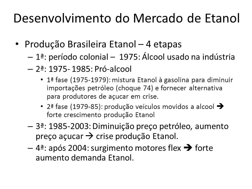 Desenvolvimento do Mercado de Etanol Produção Brasileira Etanol – 4 etapas – 1ª: período colonial – 1975: Álcool usado na indústria – 2ª: 1975- 1985: