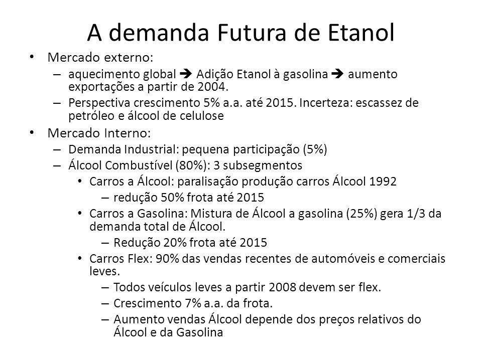 A demanda Futura de Etanol Mercado externo: – aquecimento global Adição Etanol à gasolina aumento exportações a partir de 2004. – Perspectiva crescime