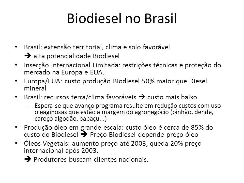 Biodiesel no Brasil Brasil: extensão territorial, clima e solo favorável alta potencialidade Biodiesel Inserção Internacional Limitada: restrições téc