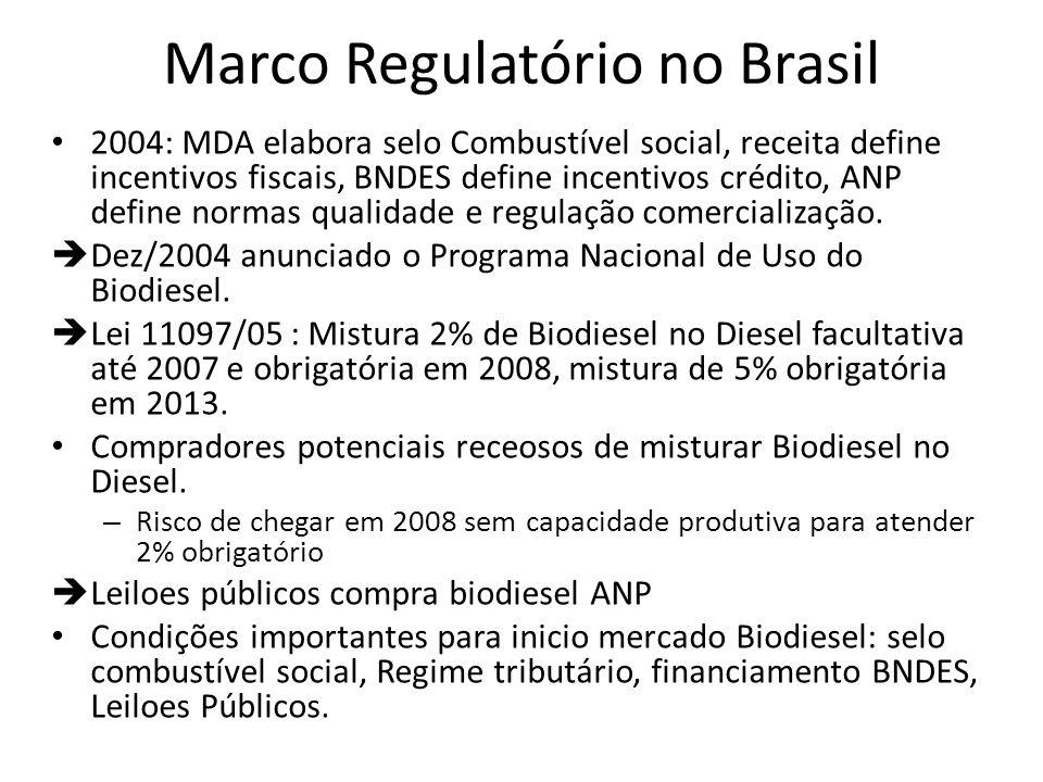 Marco Regulatório no Brasil 2004: MDA elabora selo Combustível social, receita define incentivos fiscais, BNDES define incentivos crédito, ANP define