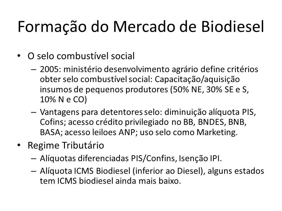 Formação do Mercado de Biodiesel O selo combustível social – 2005: ministério desenvolvimento agrário define critérios obter selo combustível social: