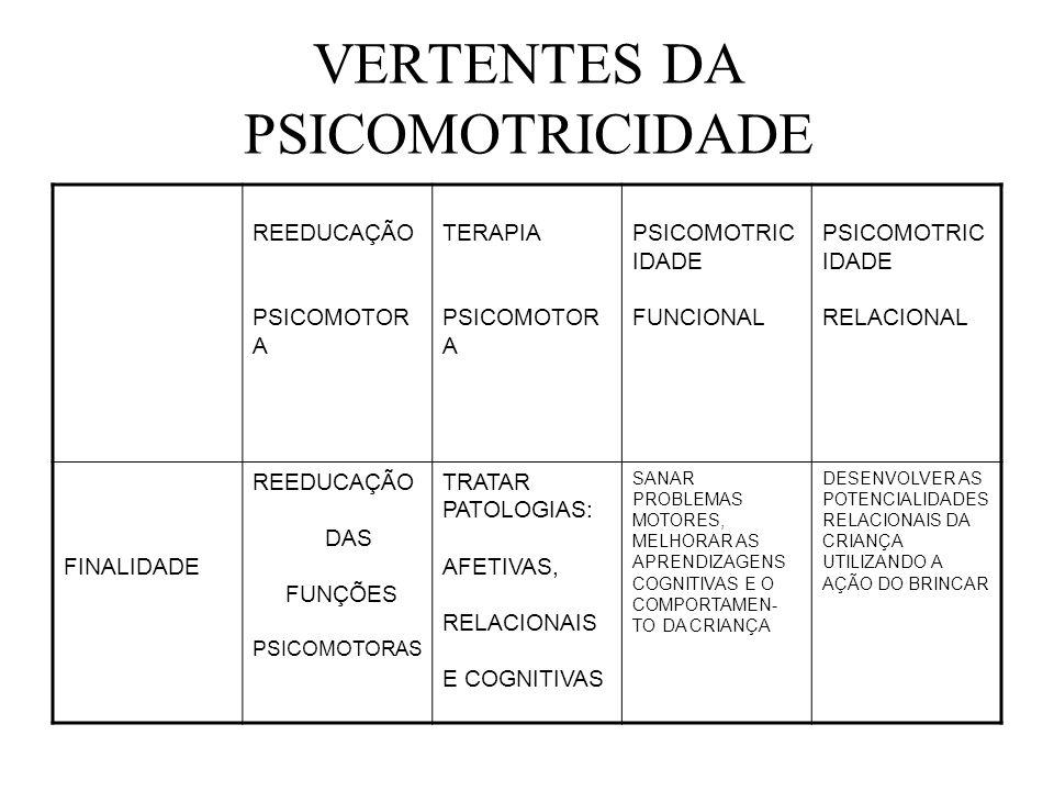 CAMPO DE ATUAÇÃO EDUCAÇÃO- Psicomotricidade Funcional Psicomotricidade Relacional REEDUCAÇÃO TERAPIA