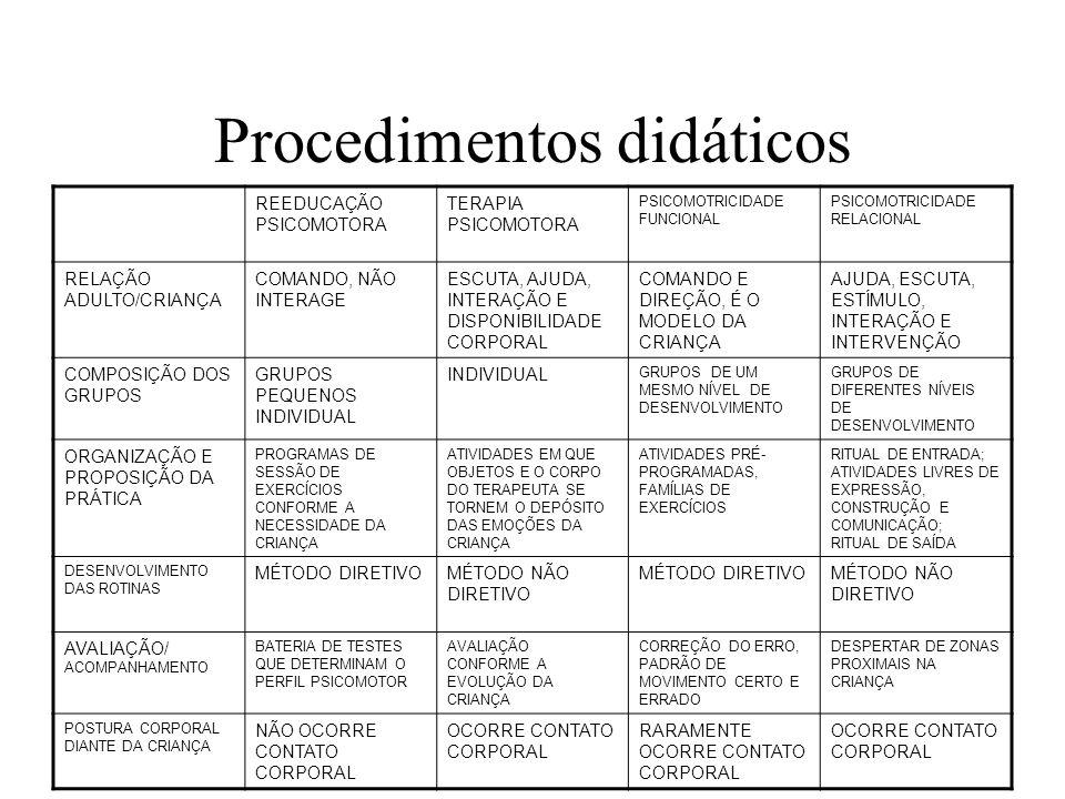 Procedimentos didáticos REEDUCAÇÃO PSICOMOTORA TERAPIA PSICOMOTORA PSICOMOTRICIDADE FUNCIONAL PSICOMOTRICIDADE RELACIONAL RELAÇÃO ADULTO/CRIANÇA COMANDO, NÃO INTERAGE ESCUTA, AJUDA, INTERAÇÃO E DISPONIBILIDADE CORPORAL COMANDO E DIREÇÃO, É O MODELO DA CRIANÇA AJUDA, ESCUTA, ESTÍMULO, INTERAÇÃO E INTERVENÇÃO COMPOSIÇÃO DOS GRUPOS GRUPOS PEQUENOS INDIVIDUAL GRUPOS DE UM MESMO NÍVEL DE DESENVOLVIMENTO GRUPOS DE DIFERENTES NÍVEIS DE DESENVOLVIMENTO ORGANIZAÇÃO E PROPOSIÇÃO DA PRÁTICA PROGRAMAS DE SESSÃO DE EXERCÍCIOS CONFORME A NECESSIDADE DA CRIANÇA ATIVIDADES EM QUE OBJETOS E O CORPO DO TERAPEUTA SE TORNEM O DEPÓSITO DAS EMOÇÕES DA CRIANÇA ATIVIDADES PRÉ- PROGRAMADAS, FAMÍLIAS DE EXERCÍCIOS RITUAL DE ENTRADA; ATIVIDADES LIVRES DE EXPRESSÃO, CONSTRUÇÃO E COMUNICAÇÃO; RITUAL DE SAÍDA DESENVOLVIMENTO DAS ROTINAS MÉTODO DIRETIVOMÉTODO NÃO DIRETIVO MÉTODO DIRETIVOMÉTODO NÃO DIRETIVO AVALIAÇÃO/ ACOMPANHAMENTO BATERIA DE TESTES QUE DETERMINAM O PERFIL PSICOMOTOR AVALIAÇÃO CONFORME A EVOLUÇÃO DA CRIANÇA CORREÇÃO DO ERRO, PADRÃO DE MOVIMENTO CERTO E ERRADO DESPERTAR DE ZONAS PROXIMAIS NA CRIANÇA POSTURA CORPORAL DIANTE DA CRIANÇA NÃO OCORRE CONTATO CORPORAL OCORRE CONTATO CORPORAL RARAMENTE OCORRE CONTATO CORPORAL OCORRE CONTATO CORPORAL