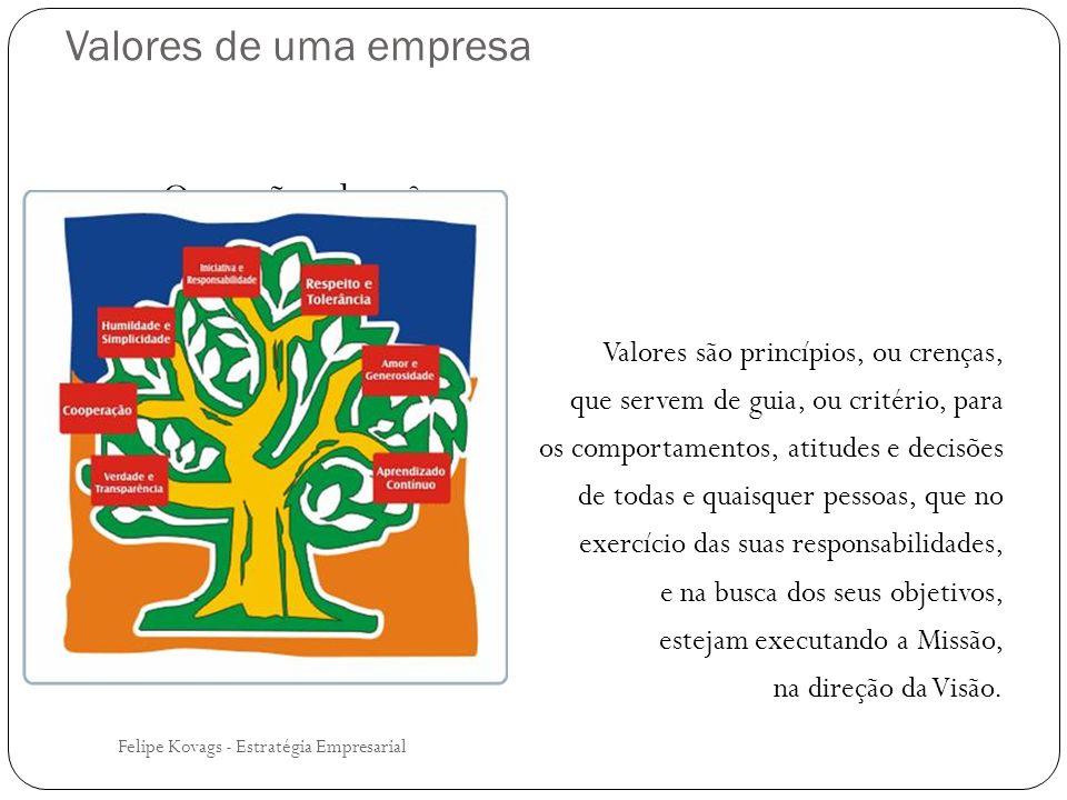 Valores de uma empresa Felipe Kovags - Estratégia Empresarial O que são valores? Valores são princípios, ou crenças, que servem de guia, ou critério,