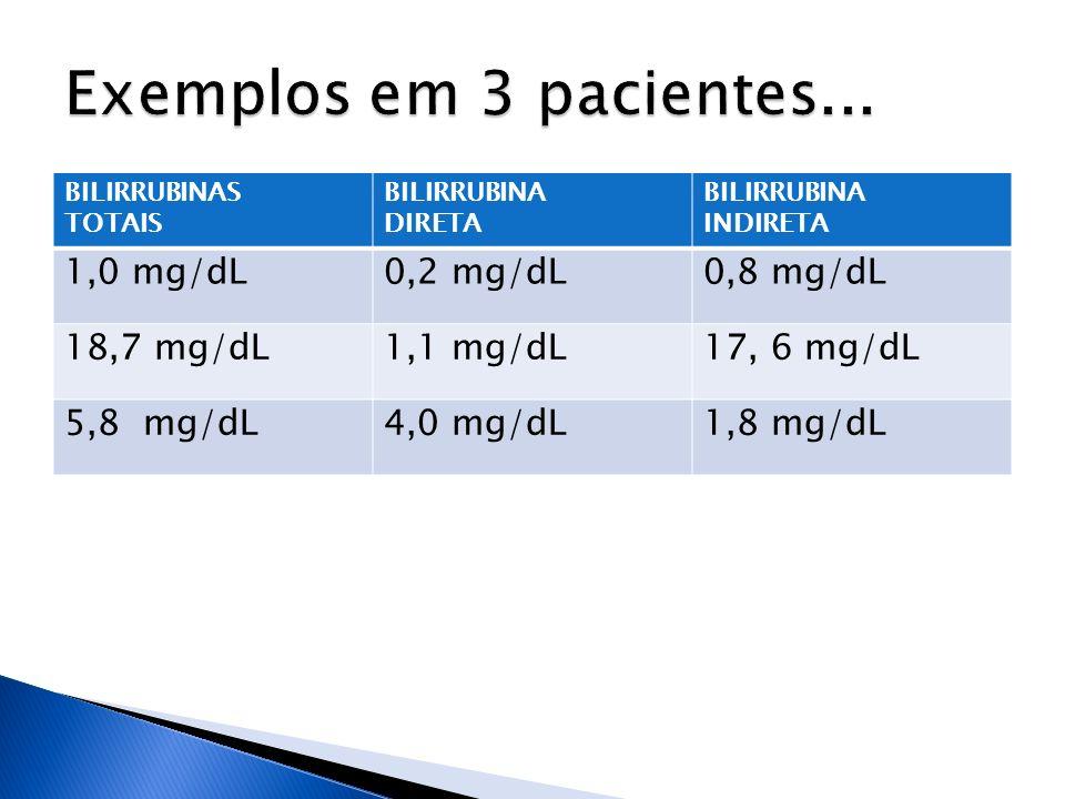 BILIRRUBINAS TOTAIS BILIRRUBINA DIRETA BILIRRUBINA INDIRETA 1,0 mg/dL0,2 mg/dL0,8 mg/dL 18,7 mg/dL1,1 mg/dL17, 6 mg/dL 5,8 mg/dL4,0 mg/dL1,8 mg/dL