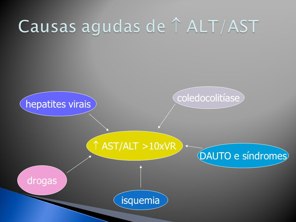 AST/ALT >10xVR hepatites virais drogas isquemia DAUTO e síndromes coledocolitíase