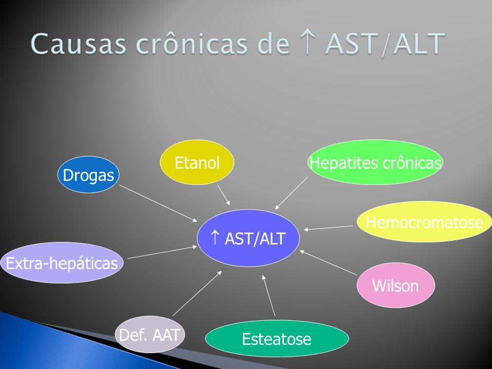AST/ALT Drogas Extra-hepáticas Def. AAT Wilson Hemocromatose Hepatites crônicasEtanol Esteatose