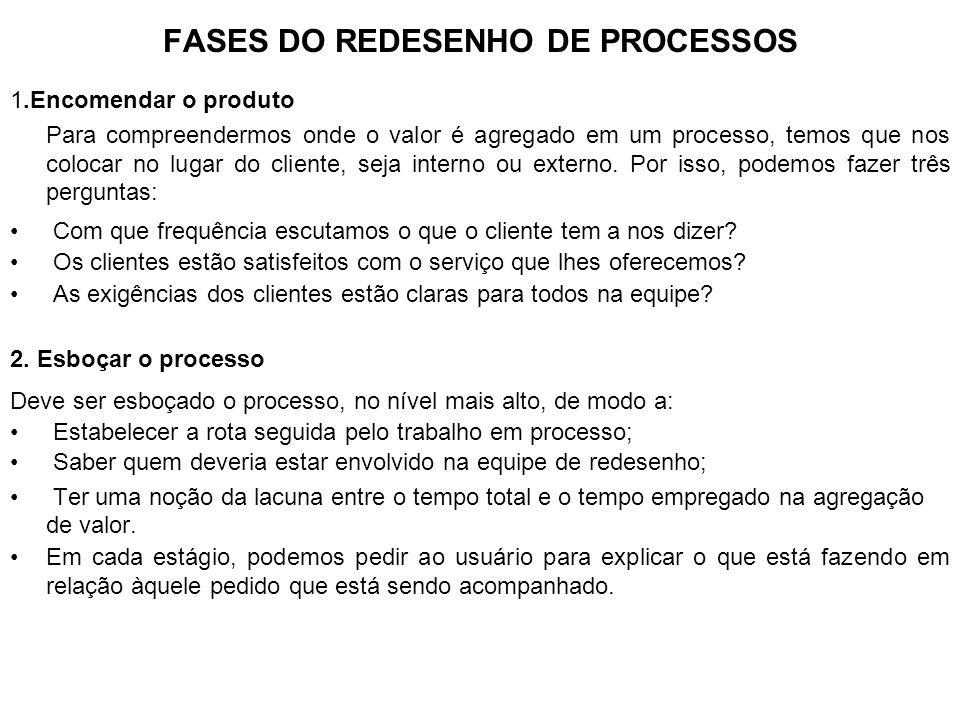 FASES DO REDESENHO DE PROCESSOS (Cont.1) 3.