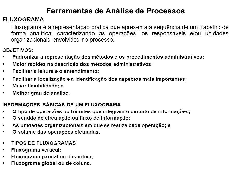 VANTAGENS DO FLUXOGRAMA Apresentação real do funcionamento de todos os componentes de um método administrativo.