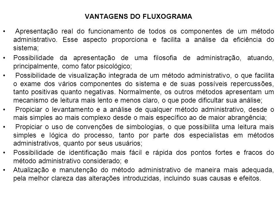 VANTAGENS DO FLUXOGRAMA Apresentação real do funcionamento de todos os componentes de um método administrativo. Esse aspecto proporciona e facilita a