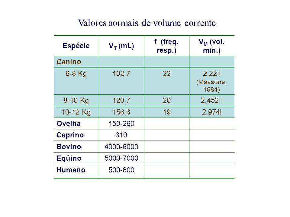 Valores normais de volume corrente EspécieV T (mL) f (freq.
