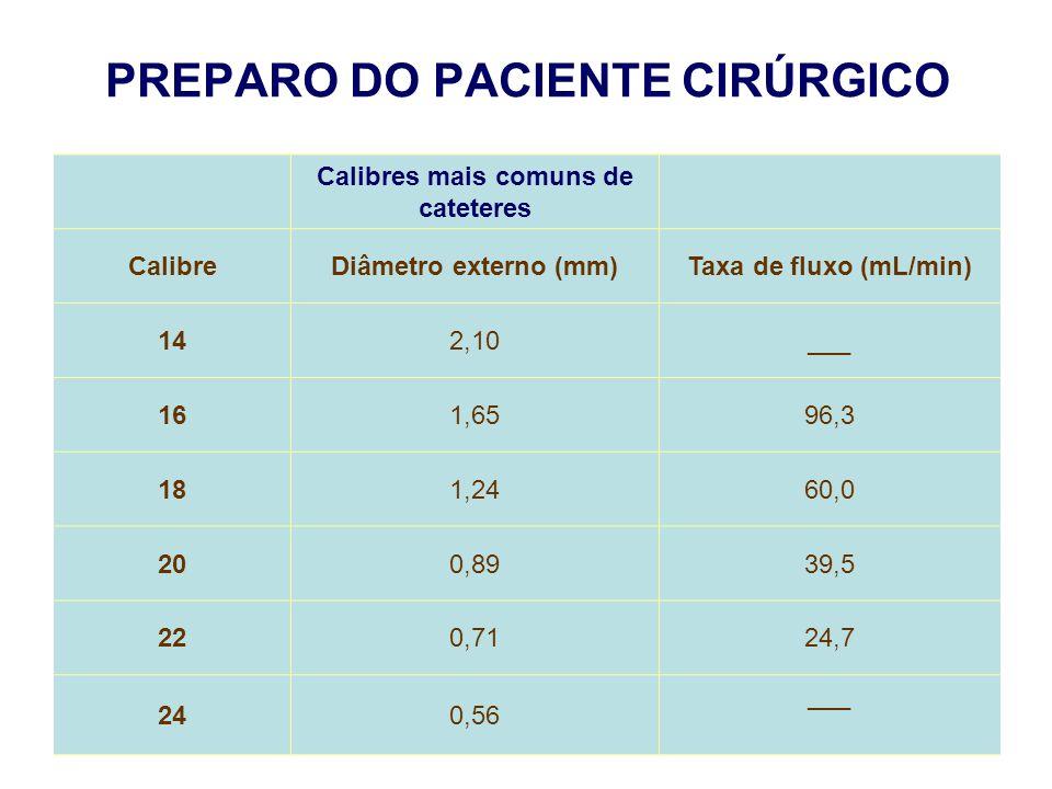 PREPARO DO PACIENTE CIRÚRGICO Calibres mais comuns de cateteres CalibreDiâmetro externo (mm)Taxa de fluxo (mL/min) 142,10___ 161,6596,3 181,2460,0 200