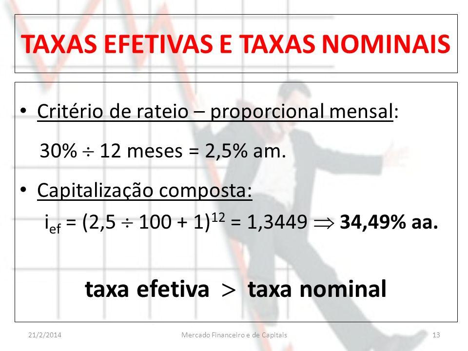TAXAS EFETIVAS E TAXAS NOMINAIS Critério de rateio – proporcional mensal: 30% 12 meses = 2,5% am. Capitalização composta: i ef = (2,5 100 + 1) 12 = 1,