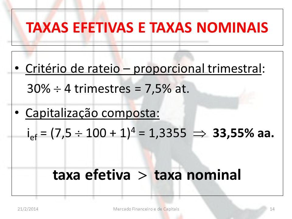 TAXAS EFETIVAS E TAXAS NOMINAIS Critério de rateio – proporcional trimestral: 30% 4 trimestres = 7,5% at. Capitalização composta: i ef = (7,5 100 + 1)