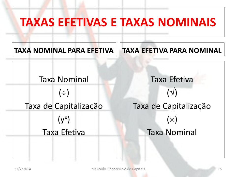 TAXAS EFETIVAS E TAXAS NOMINAIS TAXA NOMINAL PARA EFETIVA Taxa Nominal ( ) Taxa de Capitalização (y x ) Taxa Efetiva TAXA EFETIVA PARA NOMINAL Taxa Ef