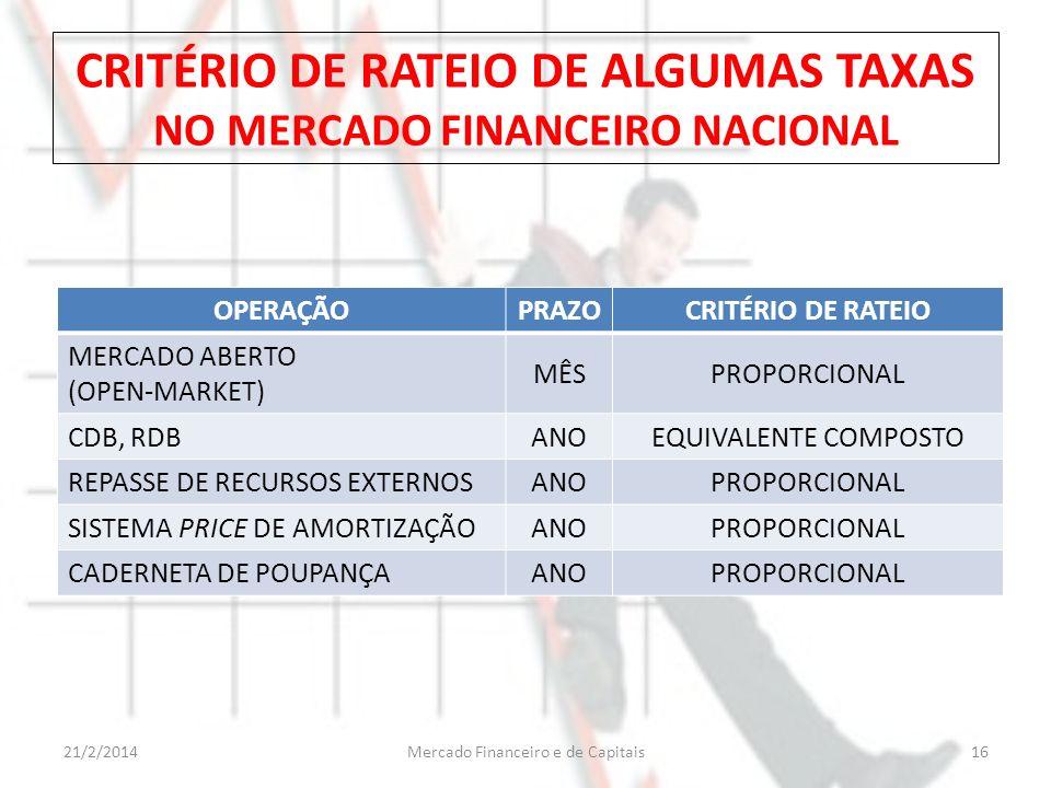 CRITÉRIO DE RATEIO DE ALGUMAS TAXAS NO MERCADO FINANCEIRO NACIONAL OPERAÇÃOPRAZOCRITÉRIO DE RATEIO MERCADO ABERTO (OPEN-MARKET) MÊSPROPORCIONAL CDB, R