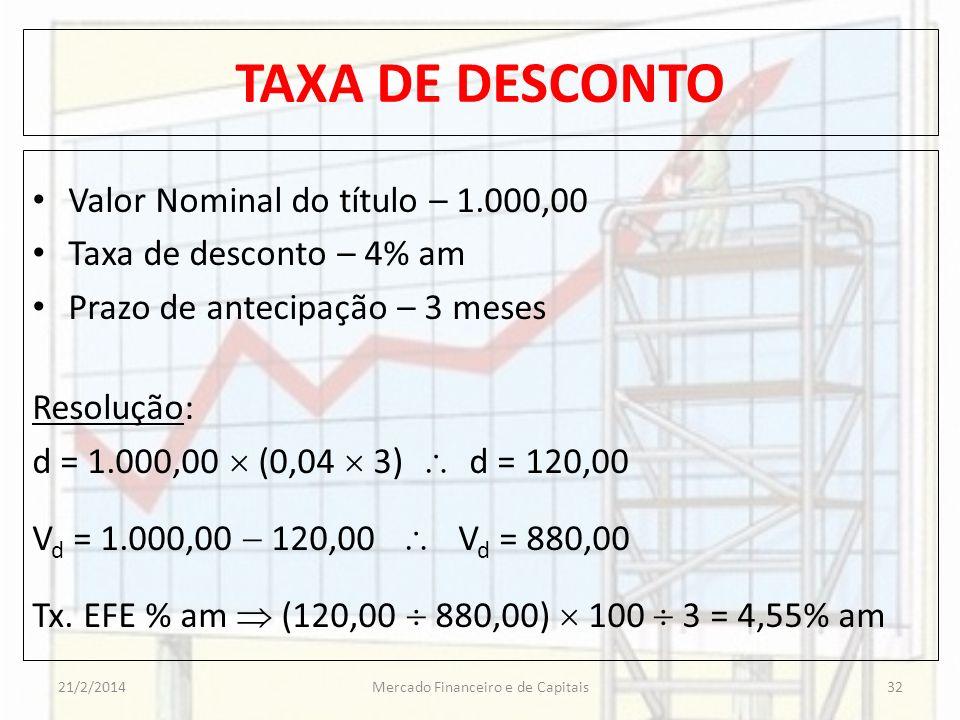 TAXA DE DESCONTO Valor Nominal do título – 1.000,00 Taxa de desconto – 4% am Prazo de antecipação – 3 meses Resolução: d = 1.000,00 (0,04 3) d = 120,0