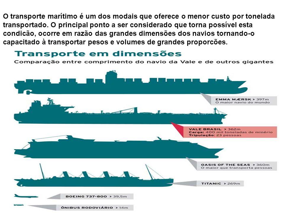 O transporte marítimo é um dos modais que oferece o menor custo por tonelada transportado. O principal ponto a ser considerado que torna possível esta