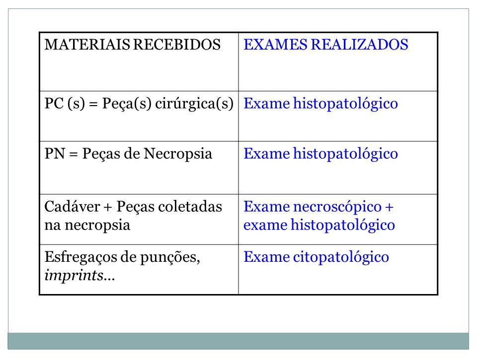 MATERIAIS RECEBIDOSEXAMES REALIZADOS PC (s) = Peça(s) cirúrgica(s)Exame histopatológico PN = Peças de NecropsiaExame histopatológico Cadáver + Peças c