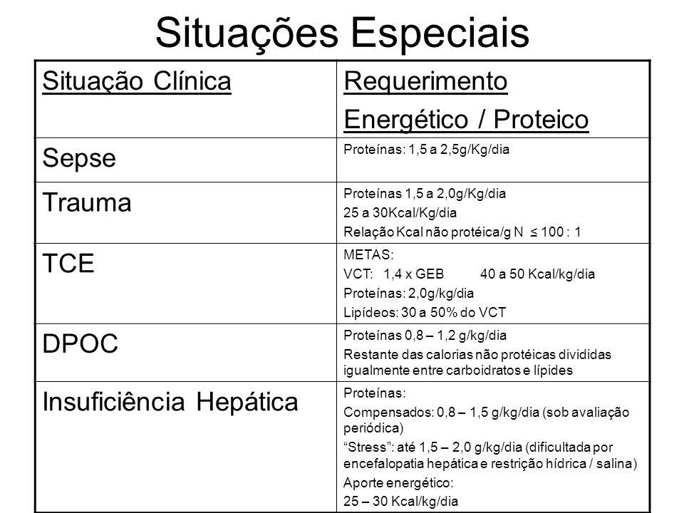 Situações Especiais Situação ClínicaRequerimento Energético / Proteico Sepse Proteínas: 1,5 a 2,5g/Kg/dia Trauma Proteínas 1,5 a 2,0g/Kg/dia 25 a 30Kc