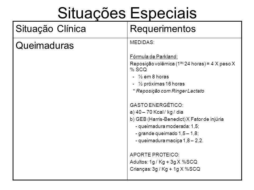 Situações Especiais Situação ClínicaRequerimentos Queimaduras MEDIDAS: Fórmula de Parkland: Reposição volêmica (1ª s 24 horas) = 4 X peso X % SCQ - ½
