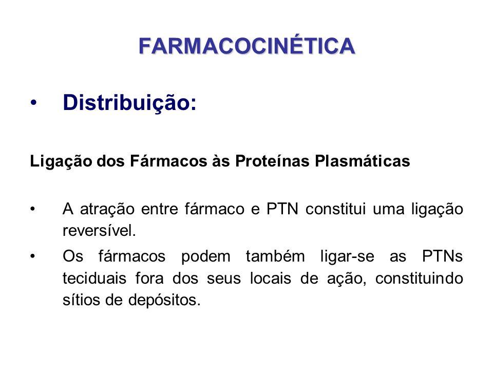 FARMACOCINÉTICA Distribuição: Ligação dos Fármacos às Proteínas Plasmáticas A atração entre fármaco e PTN constitui uma ligação reversível. Os fármaco