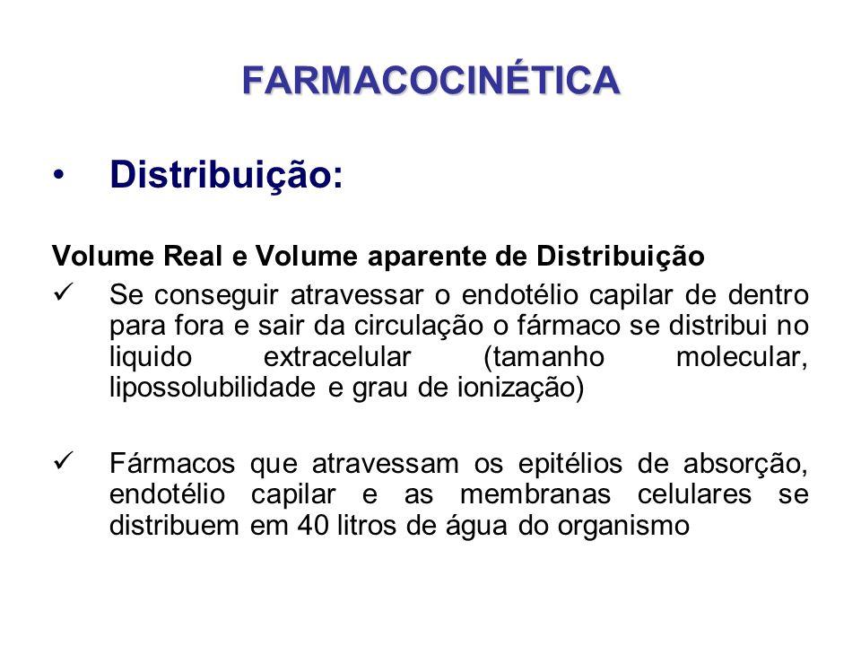FARMACOCINÉTICA Distribuição: Volume Real e Volume aparente de Distribuição Se conseguir atravessar o endotélio capilar de dentro para fora e sair da