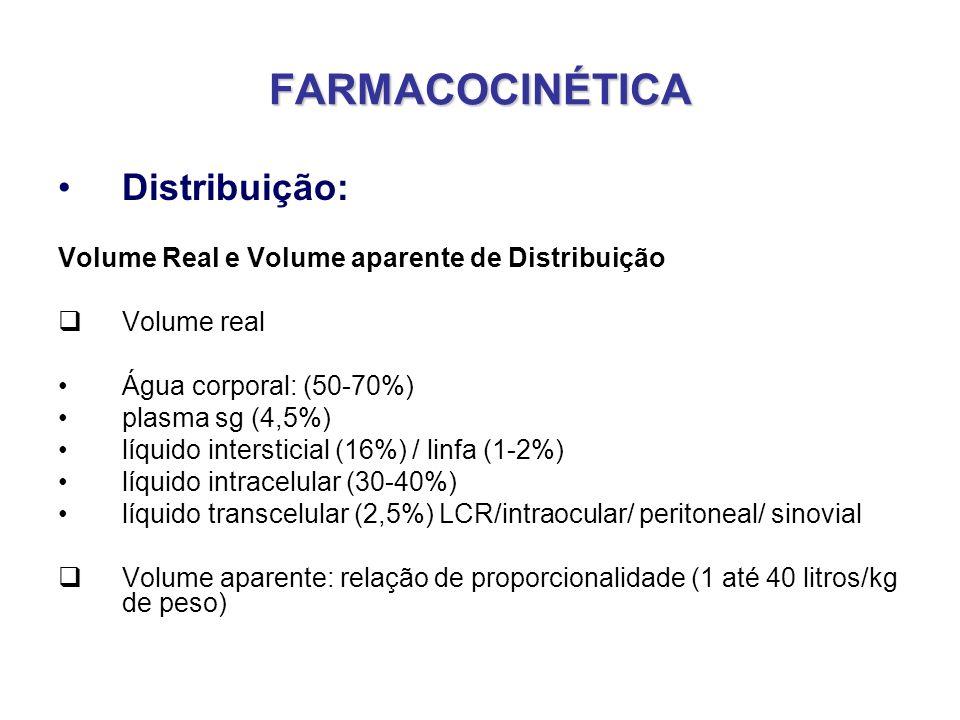 FARMACOCINÉTICA Distribuição: Volume Real e Volume aparente de Distribuição Volume real Água corporal: (50-70%) plasma sg (4,5%) líquido intersticial