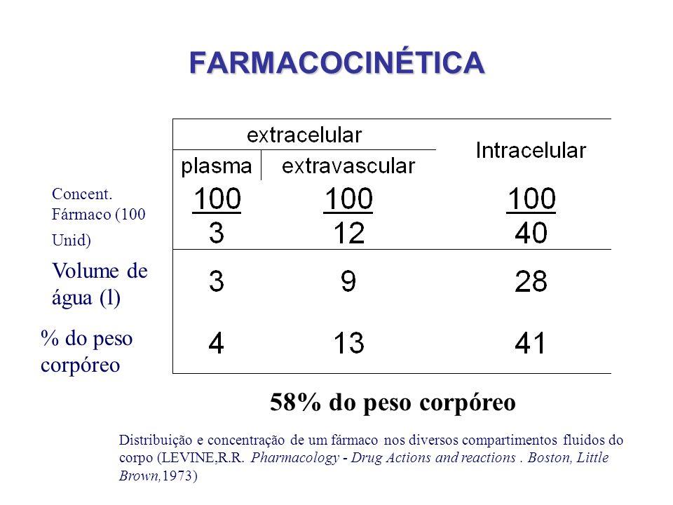 FARMACOCINÉTICA Volume de água (l) % do peso corpóreo 58% do peso corpóreo Distribuição e concentração de um fármaco nos diversos compartimentos fluid