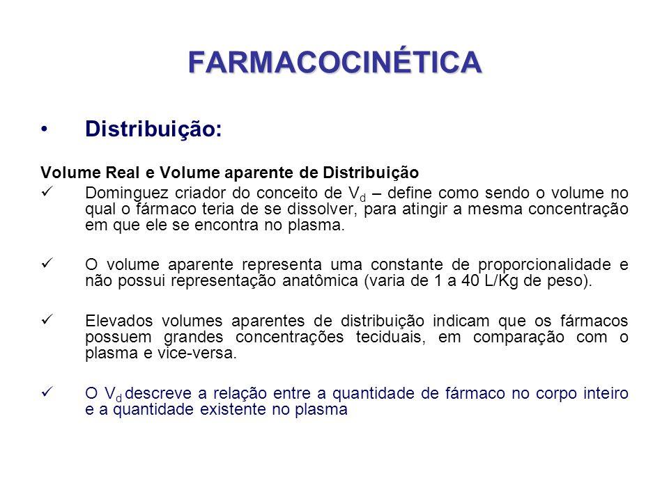 FARMACOCINÉTICA Distribuição: Volume Real e Volume aparente de Distribuição Dominguez criador do conceito de V d – define como sendo o volume no qual