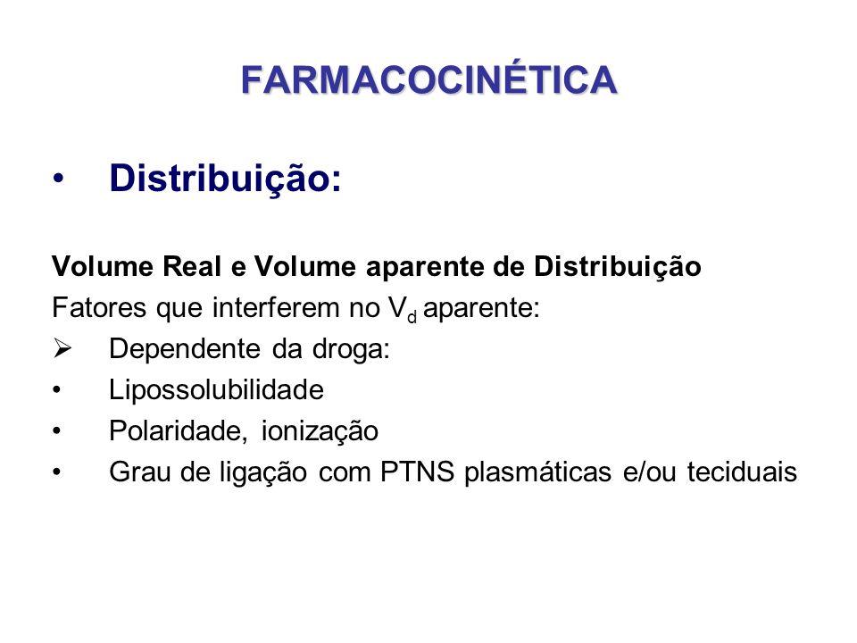 FARMACOCINÉTICA Distribuição: Volume Real e Volume aparente de Distribuição Fatores que interferem no V d aparente: Dependente da droga: Lipossolubili