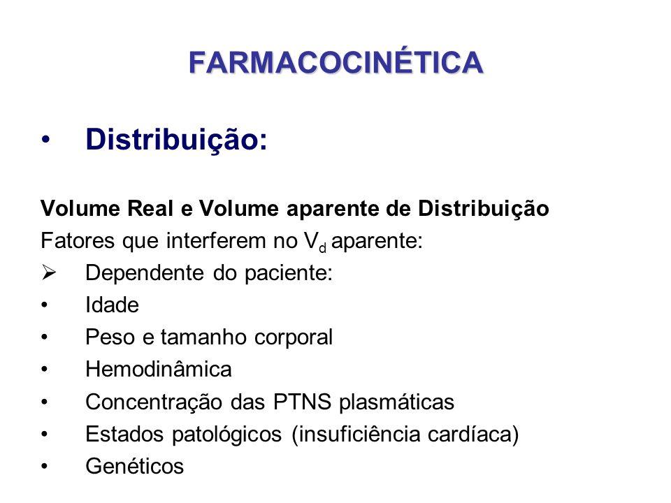 FARMACOCINÉTICA Distribuição: Volume Real e Volume aparente de Distribuição Fatores que interferem no V d aparente: Dependente do paciente: Idade Peso