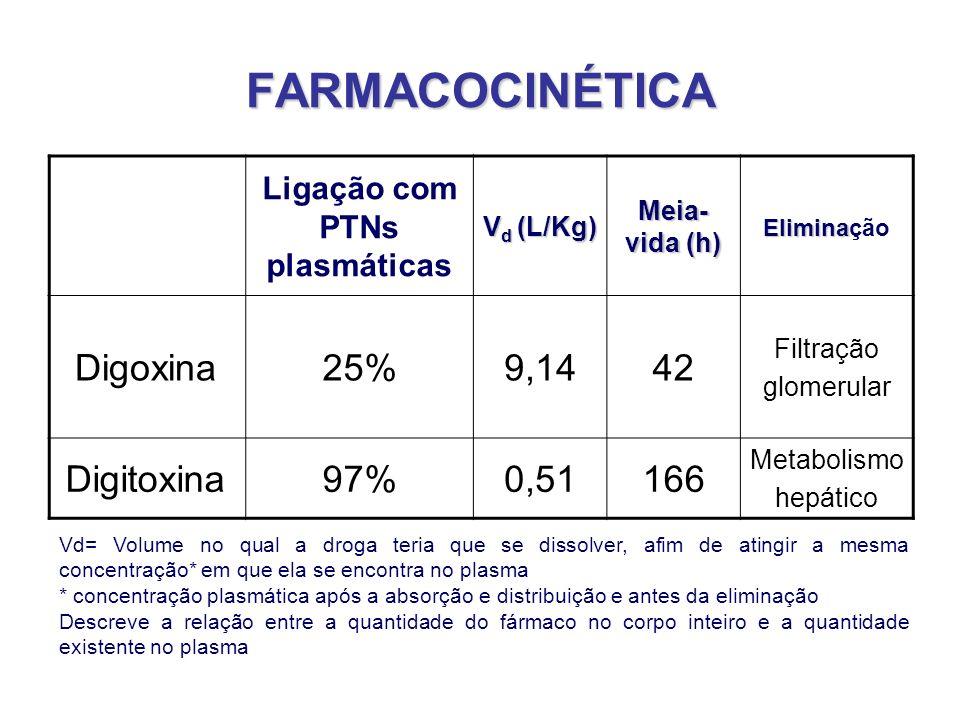 FARMACOCINÉTICA Ligação com PTNs plasmáticas V d (L/Kg) Meia- vida (h) Elimina Eliminação Digoxina25%9,1442 Filtração glomerular Digitoxina97%0,51166