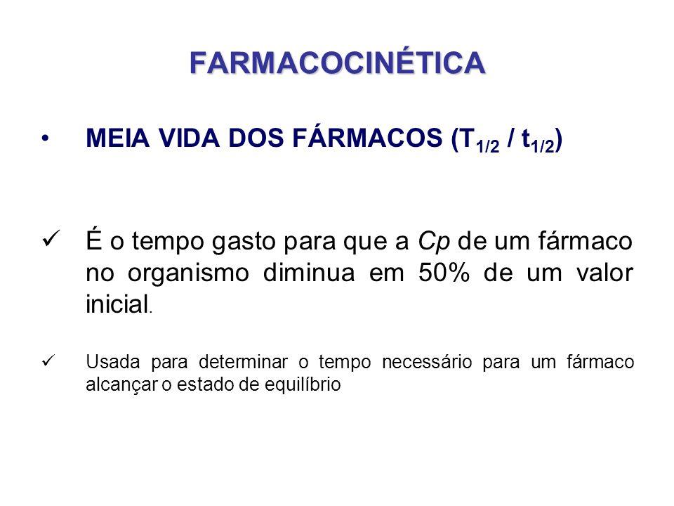 FARMACOCINÉTICA MEIA VIDA DOS FÁRMACOS (T 1/2 / t 1/2 ) É o tempo gasto para que a Cp de um fármaco no organismo diminua em 50% de um valor inicial. U