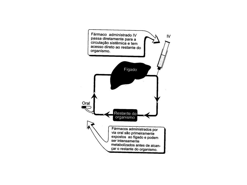 FARMACOCINÉTICA Biodisponibilidade: Fração do fármaco administrada que alcança a circulação sistêmica na forma quimicamente inalterada.