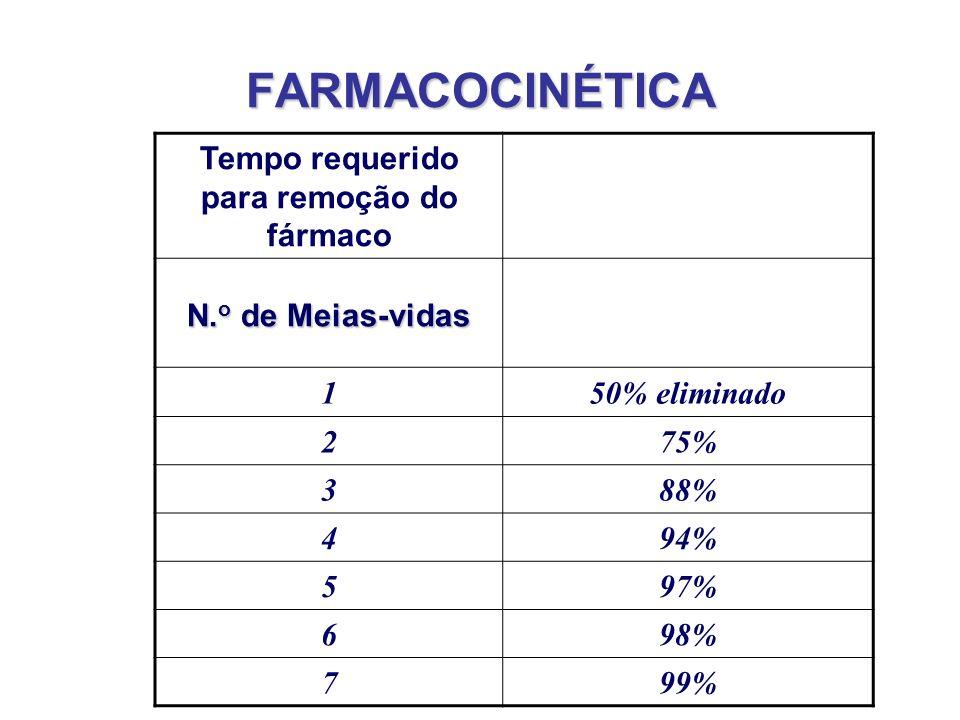 FARMACOCINÉTICA Tempo requerido para remoção do fármaco N. o de Meias-vidas 150% eliminado 275% 388% 494% 597% 698% 799%