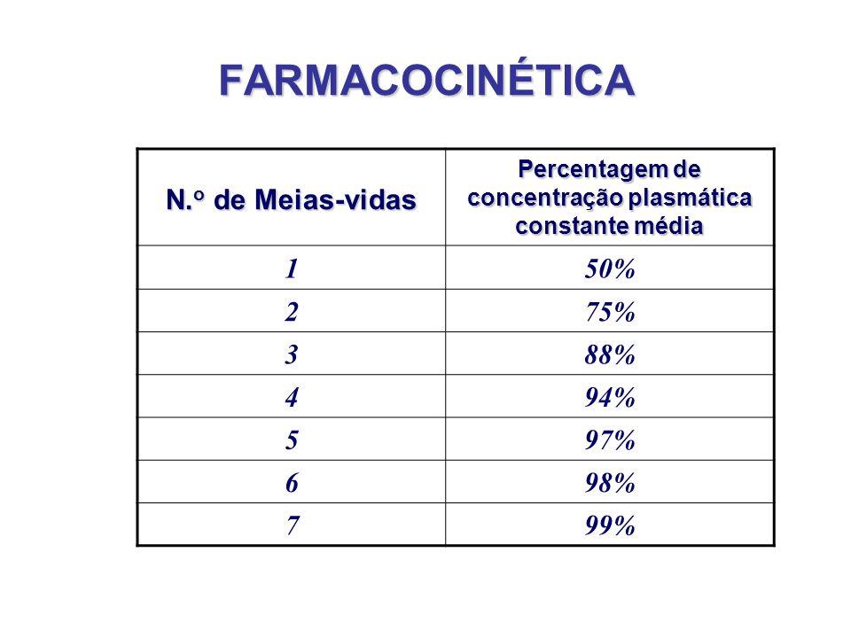 FARMACOCINÉTICA N. o de Meias-vidas Percentagem de concentração plasmática constante média 150% 275% 388% 494% 597% 698% 799%