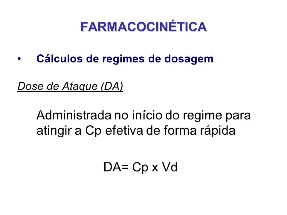 FARMACOCINÉTICA Cálculos de regimes de dosagem Dose de Ataque (DA) Administrada no início do regime para atingir a Cp efetiva de forma rápida DA= Cp x