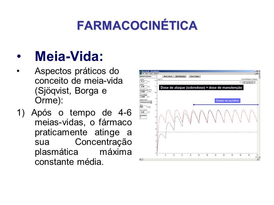 FARMACOCINÉTICA Meia-Vida: Aspectos práticos do conceito de meia-vida (Sjöqvist, Borga e Orme): 1) Após o tempo de 4-6 meias-vidas, o fármaco praticam