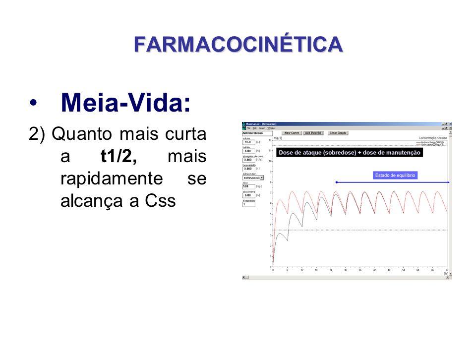 FARMACOCINÉTICA Meia-Vida: 2) Quanto mais curta a t1/2, mais rapidamente se alcança a Css