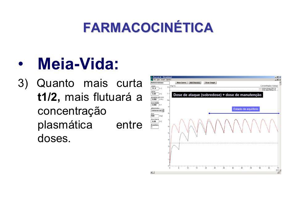 FARMACOCINÉTICA Meia-Vida: 3) Quanto mais curta t1/2, mais flutuará a concentração plasmática entre doses.
